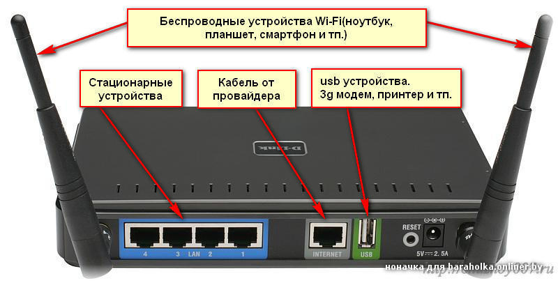 Подключение к Интернету через WiFi модем роутер WiFi
