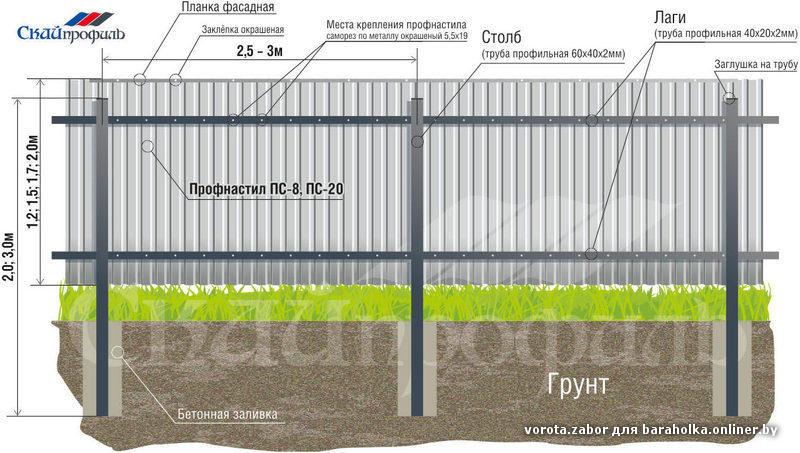 Съемный забор из профнастила