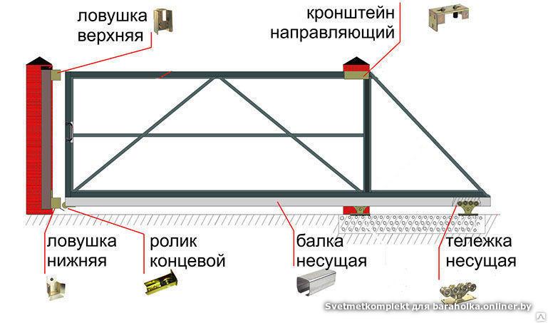 Ворота откатные с автоматикой и без - Барахолка onliner.by