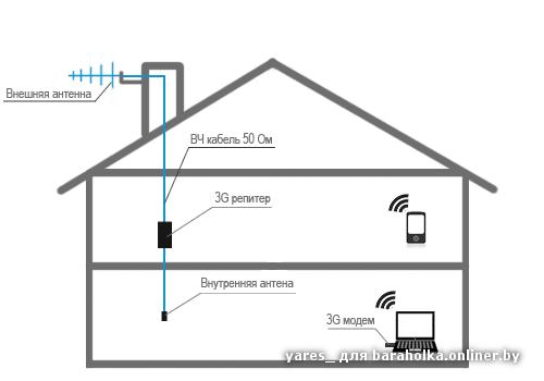 Как сделать антенну для сотовый связи