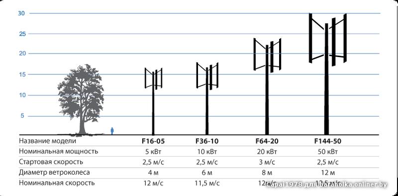 Вертикальные ветрогенераторы своими руками 5 квт