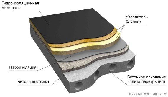 Общая схема устройства мягкой плоской кровли на бетонном основании.