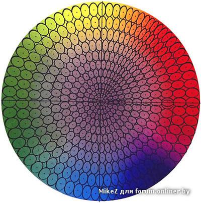 24-частном цветовом круге и предложил цветовое тело в виде