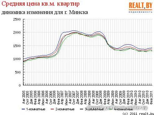 Испания недвижимость статистика