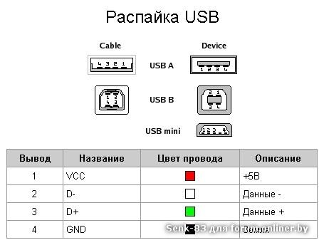 Фотографии и распиновка USB