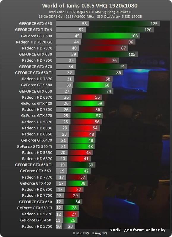 wot какой процессор выбрать