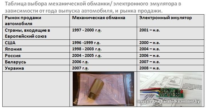 Кислородный датчик график работы