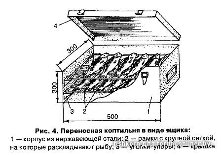 Дымогенератор для коптильни своими руками фото
