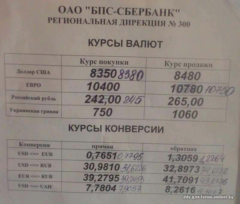 Приорбанк курсы валют на сегодня