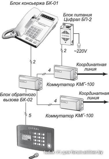 """Блок обратного вызова  """"Цифрал БК-02 """" предназначен для работы в составе домофона  """"Цифрал CCD32094.1 """"."""