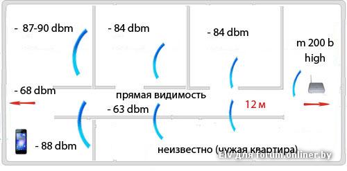 WiFi. Обсуждение тех.моментов. Решение проблем. - Форум onliner.by