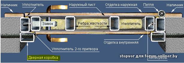 Дверь из профильной трубы