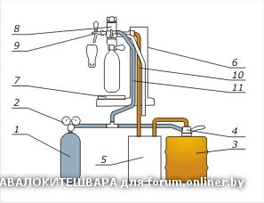 схема подключения пивного оборудования в точке по розливу живого пива.