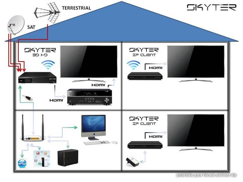 Presentation client system