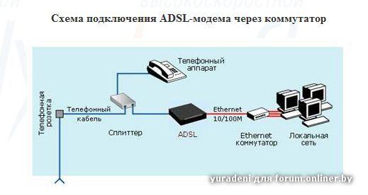 Схема подключения ADSL-модема