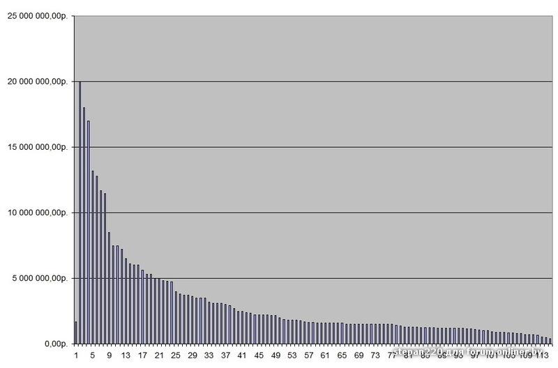 ЗП диаграмма.jpg