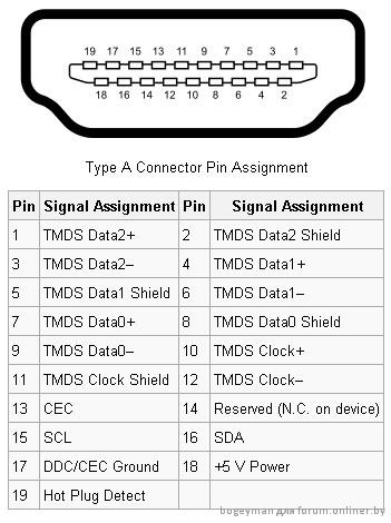 Ваше имя.  Практически все HDMI устройства поддерживают HDCP, но многие DVI устройства HDCP не поддерживают.