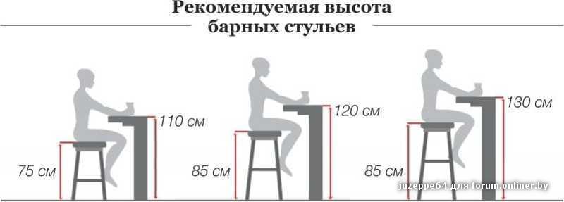 Как самой сделать стул для барной стойки