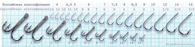 Имеется метрическая (российская) и международная система классификации размеров рыболовных крючков.