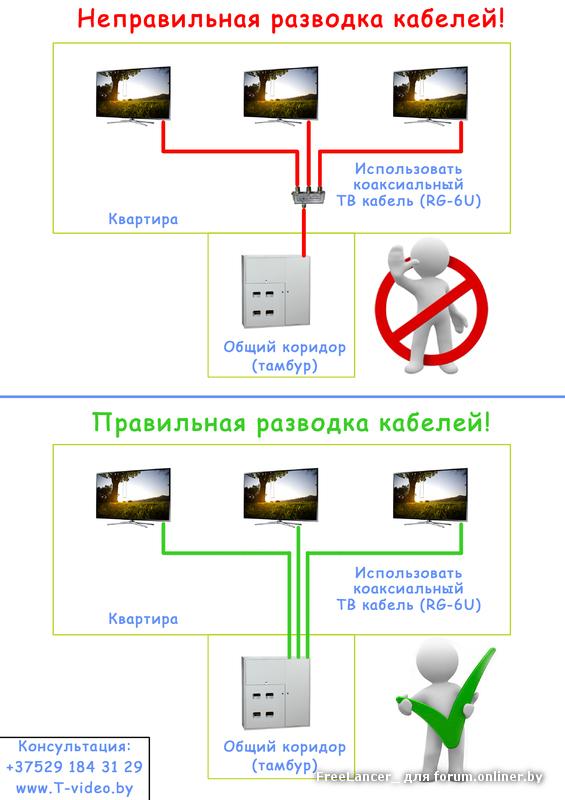 Как сделать правильно разводку телевизионного кабеля