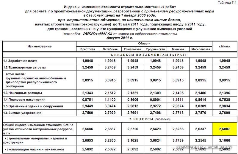 для похудения затраты на рабочих-строителей 4 квартал 2015 года индексы дело административном