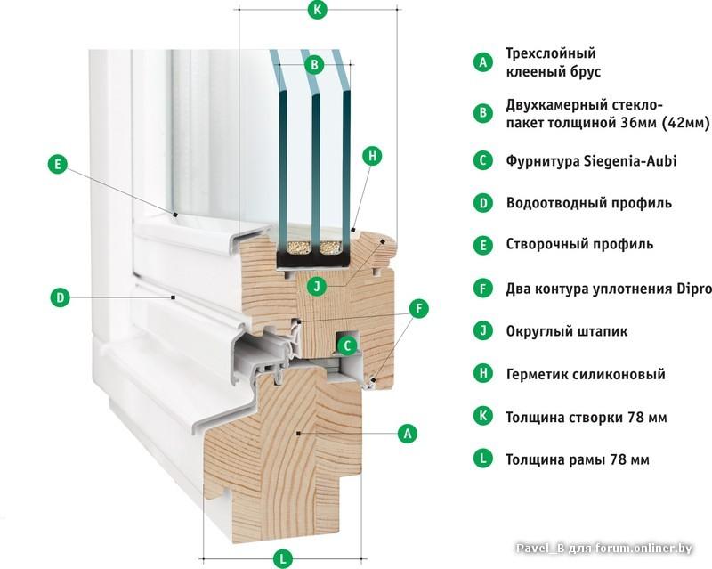 Как сделать деревянный стеклопакет