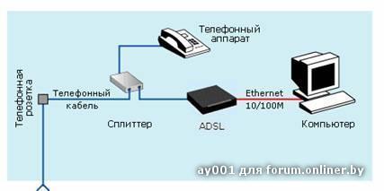 Подключите кабелем USB (серый кабель из комплекта) компьютер к модему.  Установка сплиттера Соедините разъем LINE на...