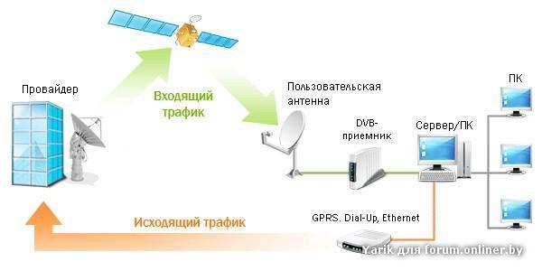 При ассиметричном спутниковом интернете запросы передаются по наземному подключению, а ответы на запросы приходят со...