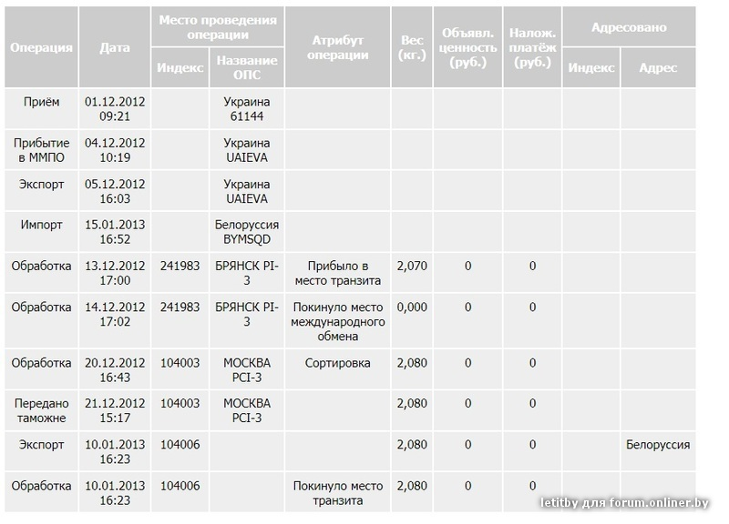 предложила сколько идет заказанное письмо с армении в россию Екатеринбург