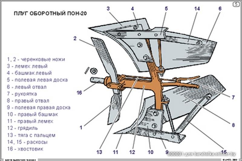 Плуг для мотоблока схема
