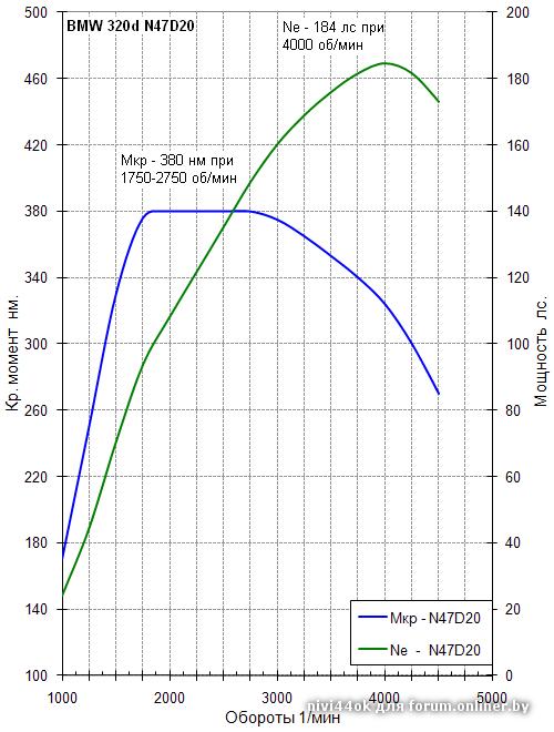 Турбо-бензин: рабочий диапазон до 6000