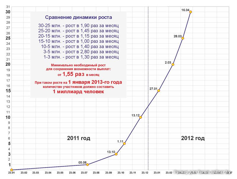Динамика роста МММ-2011.jpg