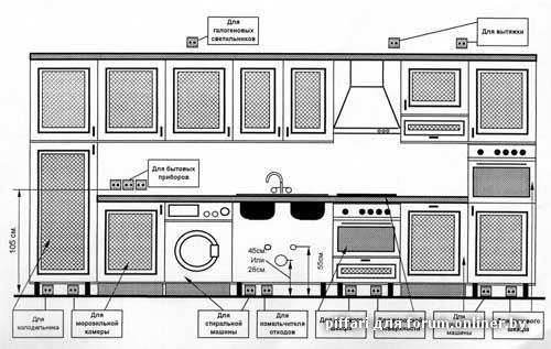 Схема размещения розеток на кухне.