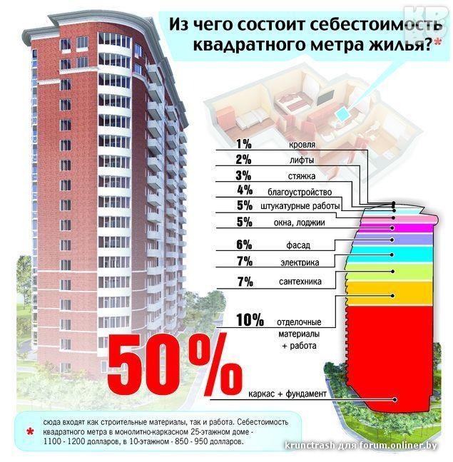 новостей Друзья какова себестоимость 2 этажного дома вывели вам