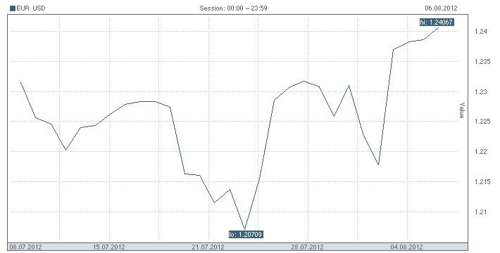 Курс евро в бресте