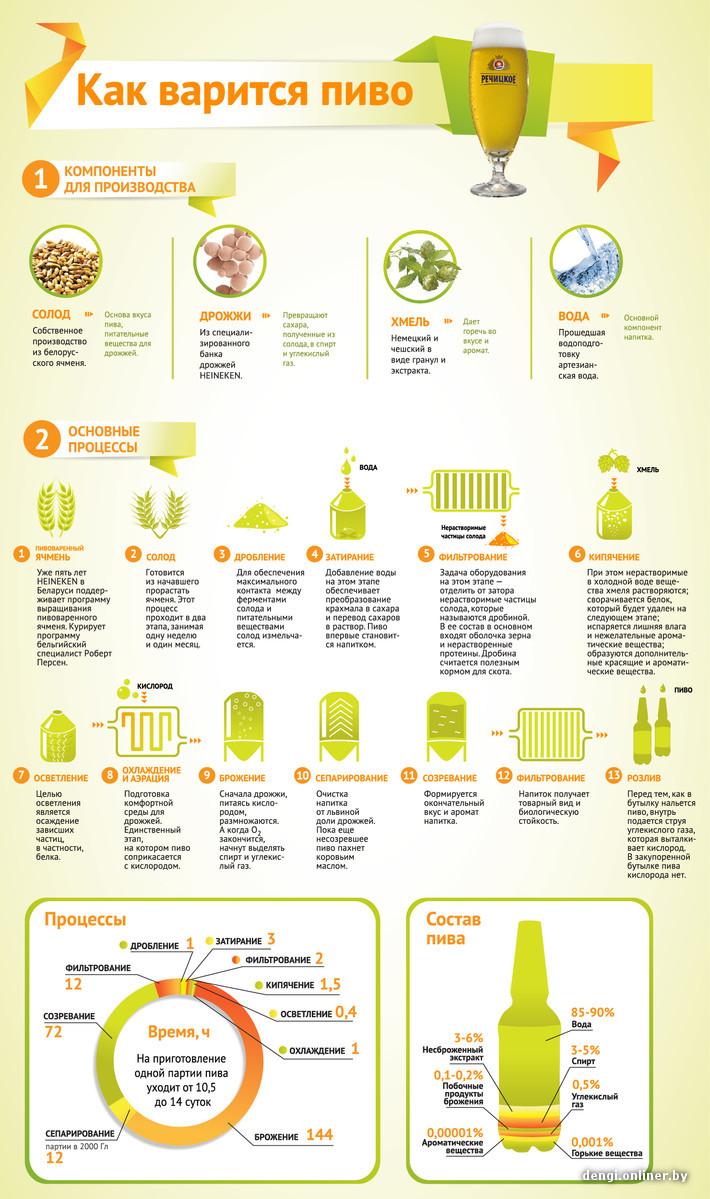 Компоненты для изготовления пива в домашних условиях