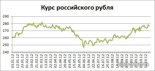 Курс евро на 19.10 2012