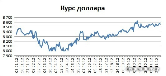 валюта москва сегодня