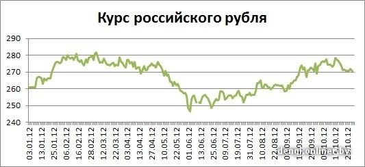 Курс евро на 01.11 2012