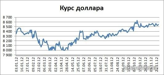 Курс евро на 27.11 2012