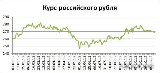 Курс евро на 19.11 2012