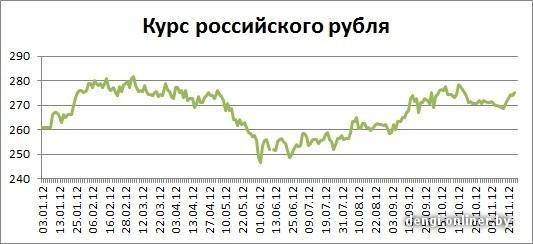 Курс доллара 26.11 2012