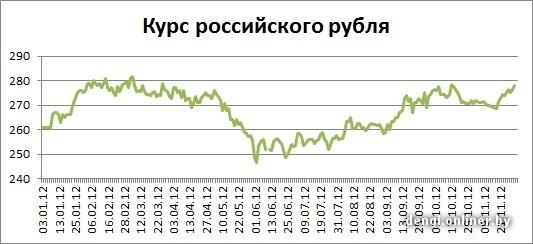 Курс евро на 30.11 2012