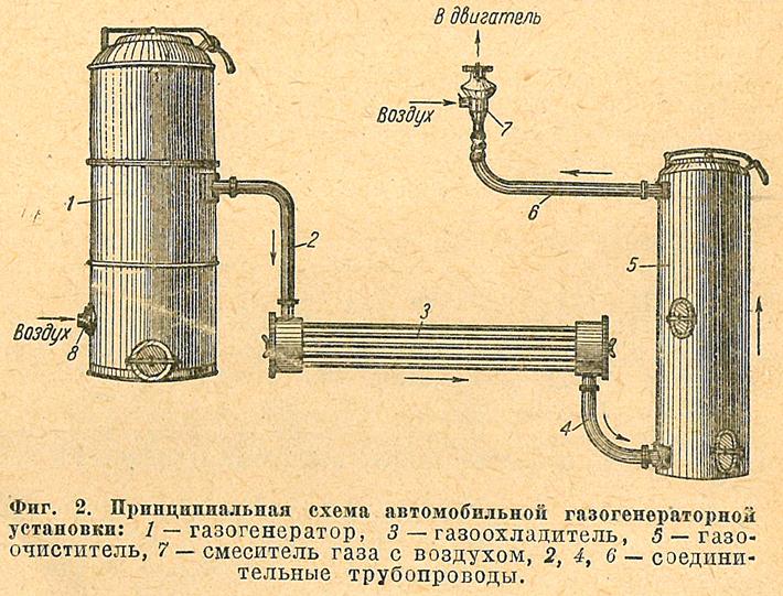 Газогенератор устройство своими руками