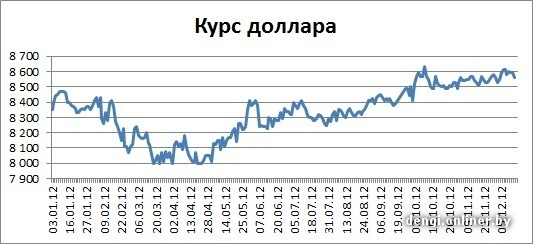 Курс евро на 14.12 2012