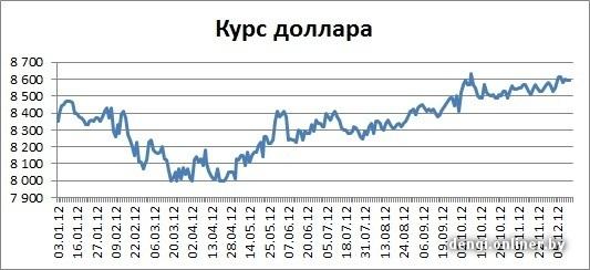 Курс евро на 13.12 2012