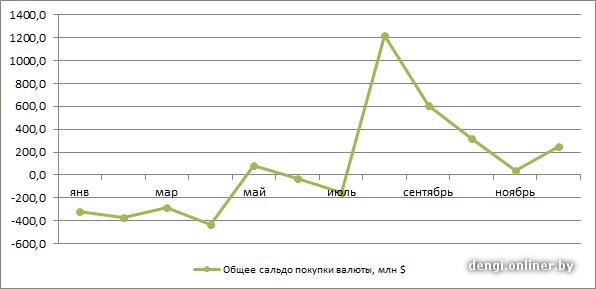 Статистика фондового рынка