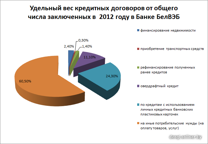 Лучшие банки онлайн заявка до 500 000 руб