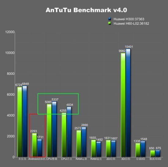 Huawei Mulan   первые тесты в AnTuTu
