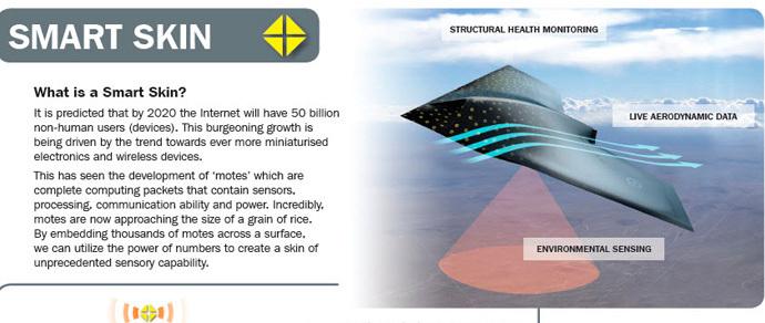 Инженеры предлагают напылять на самолеты «кожу» с десятками тысяч сенсоров